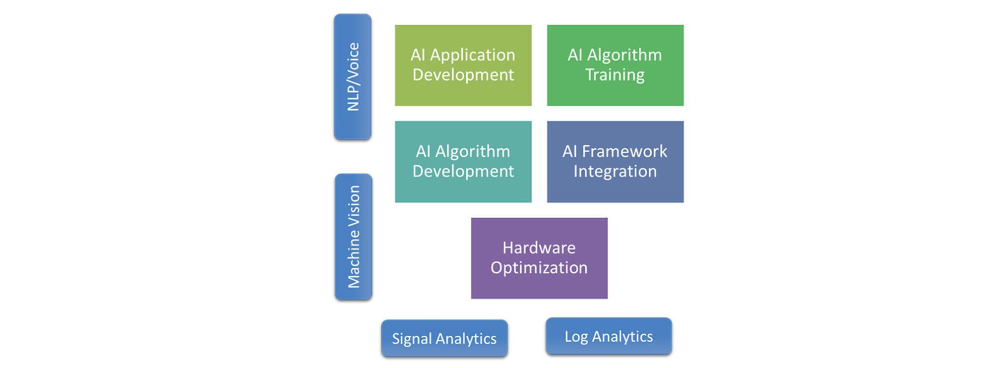 AI Tools & Frameworks