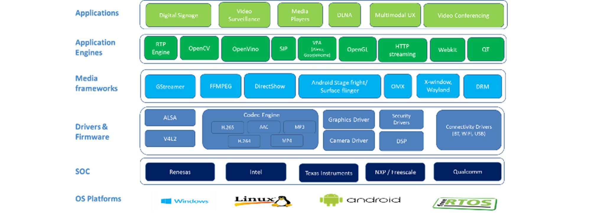 Multimedia Frameworks