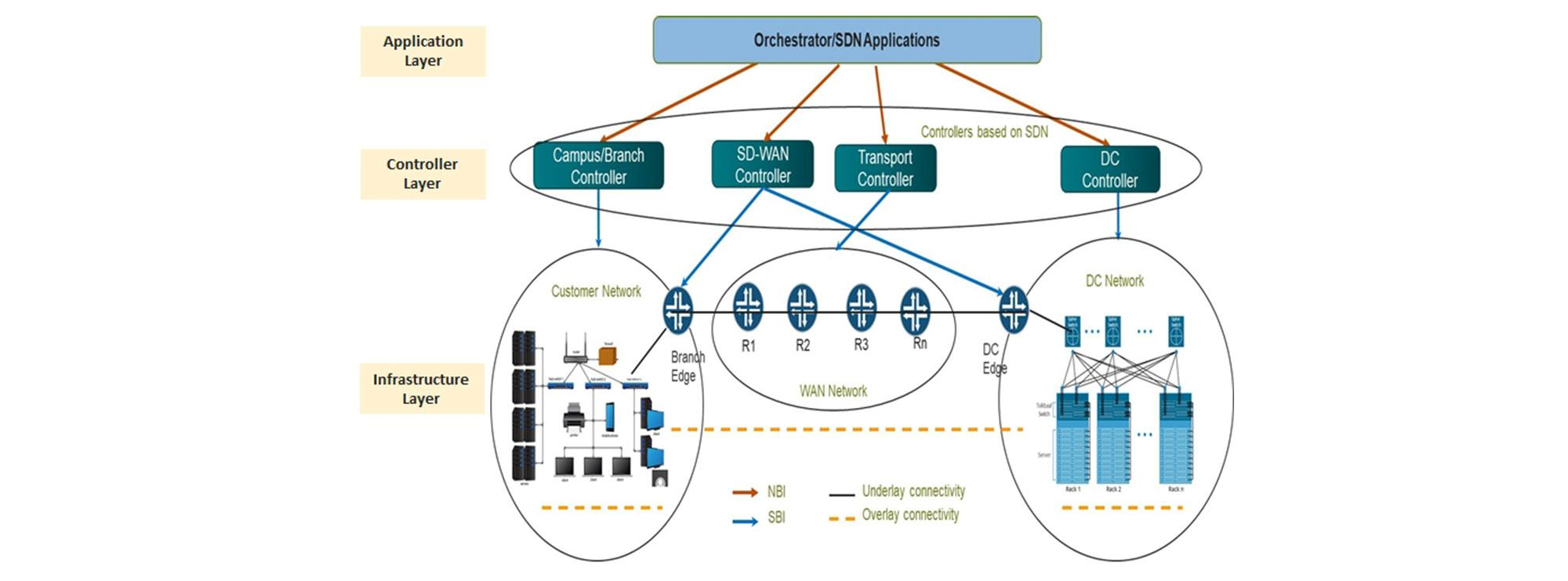 SDN/SD-WAN Services