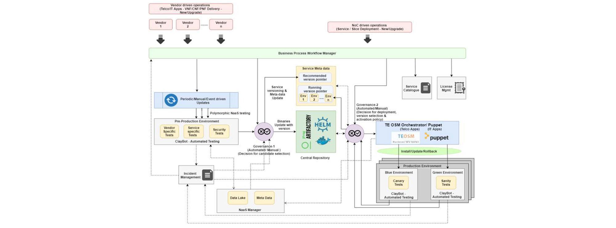 Intelligent network operations