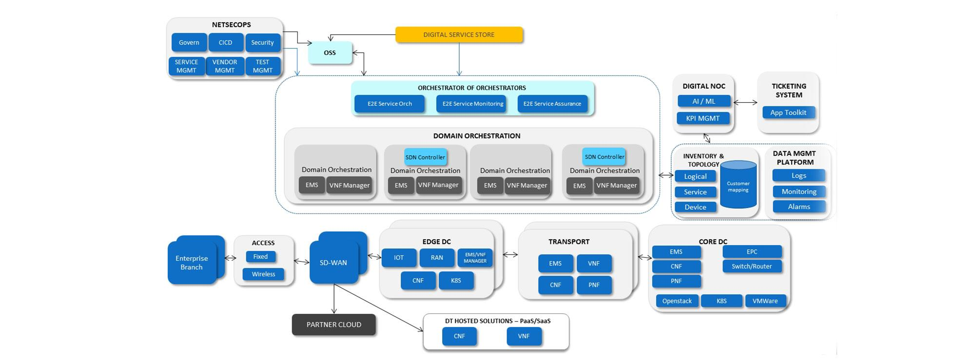 Network Orchestration Services