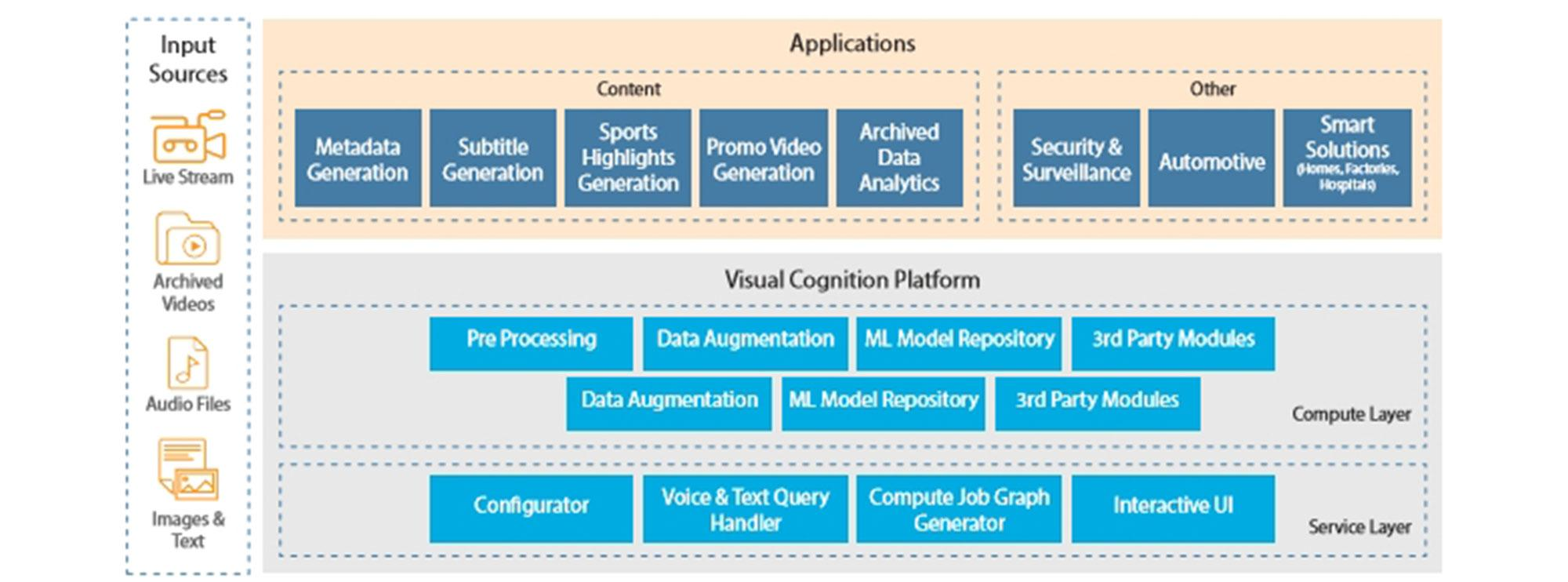 Cognitive Video Services