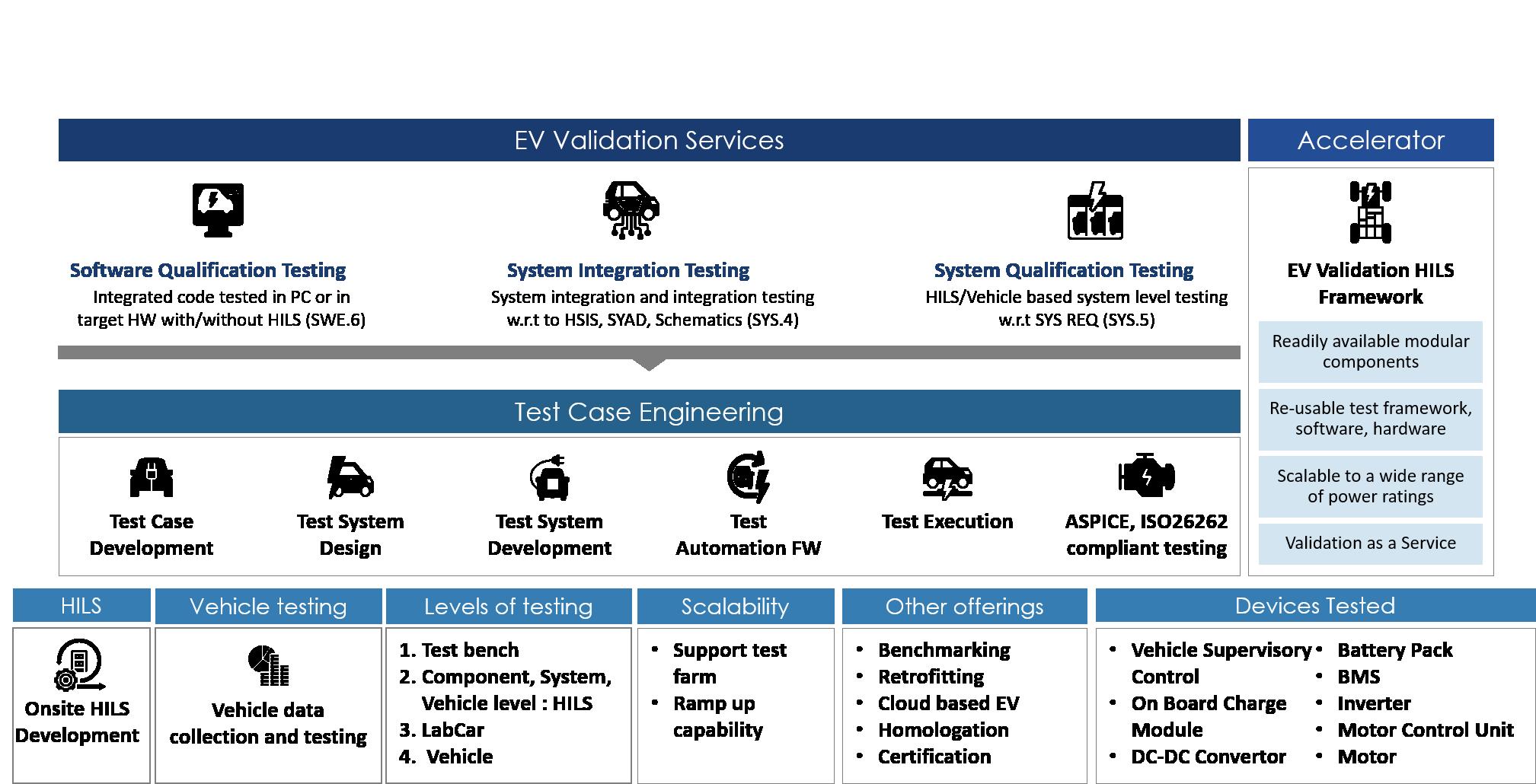 EV Testing Services