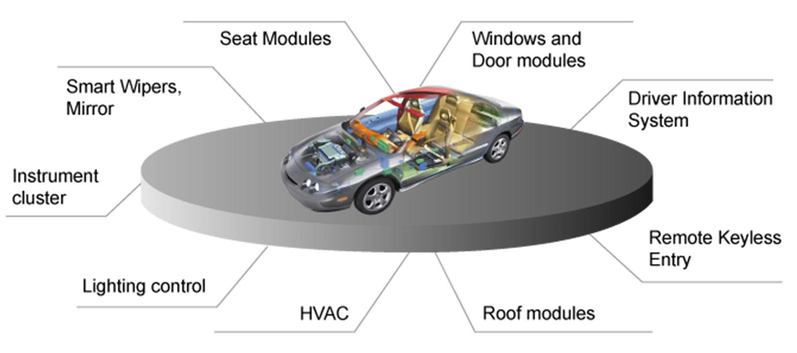 Body & Chassis Systems